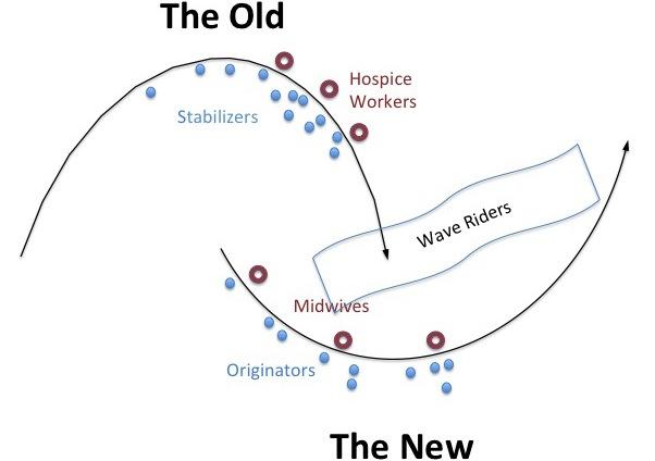 Two-Loops-Model