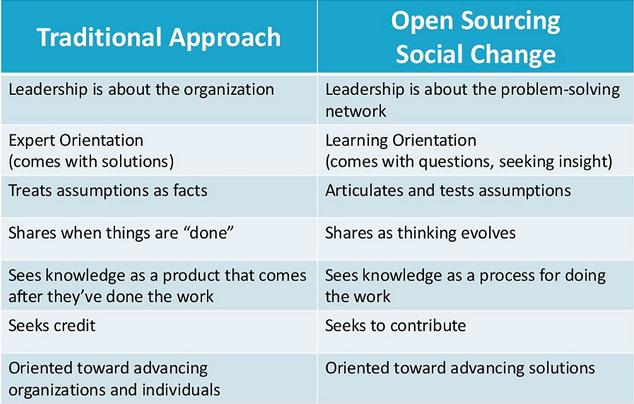 open sourcing